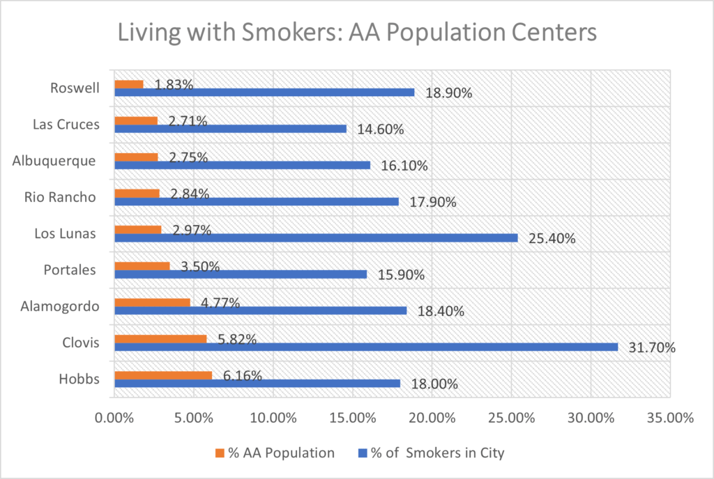 Living with Smokers in NM