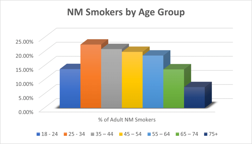 NM Smokers by Age