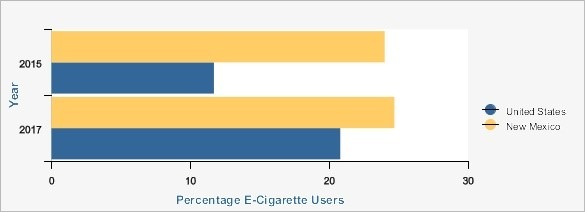 NM Youth Vaping Stats