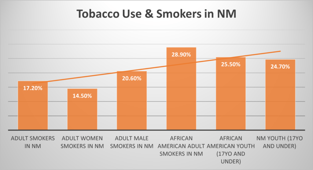 Tobacco Use in NM